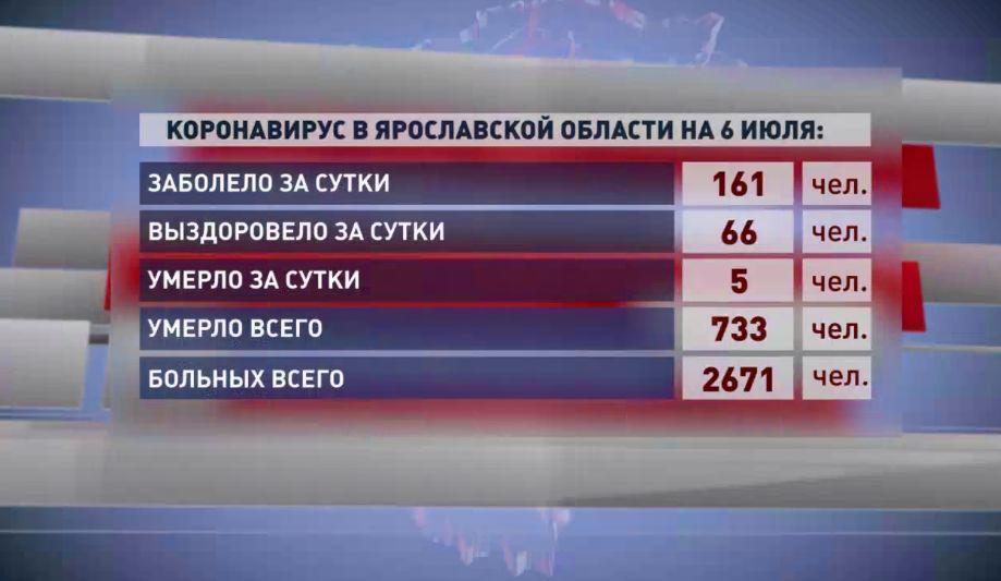 Пять ярославцев умерли от коронавируса за сутки, 161 человек заболел