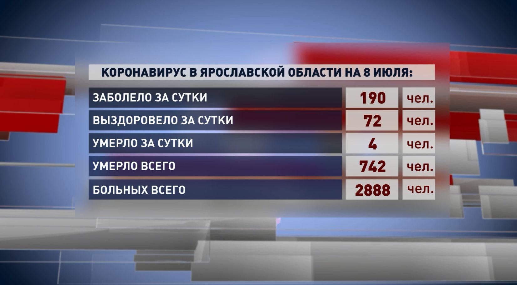 190 жителей Ярославской области заболели коронавирусом за минувшие сутки