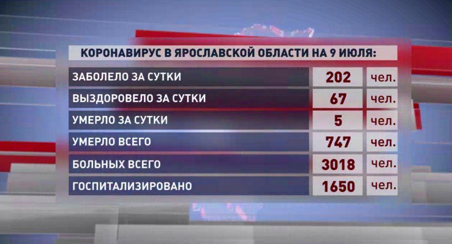 В Ярославской области впервые число заболевших коронавирусом перевалило за 200