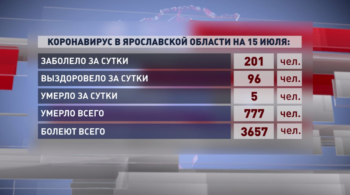 В Ярославской области более двухсот человек заболели коронавирусом за сутки