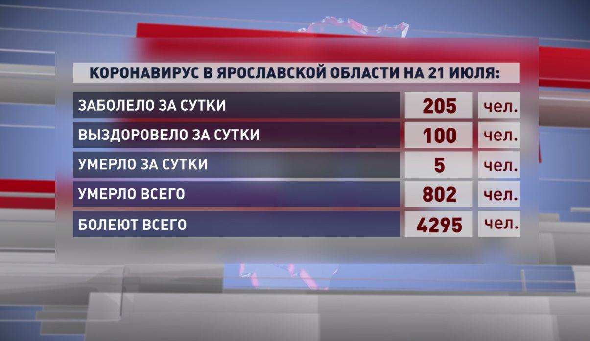 Количество жертв коронавируса в Ярославской области перевалило за 800