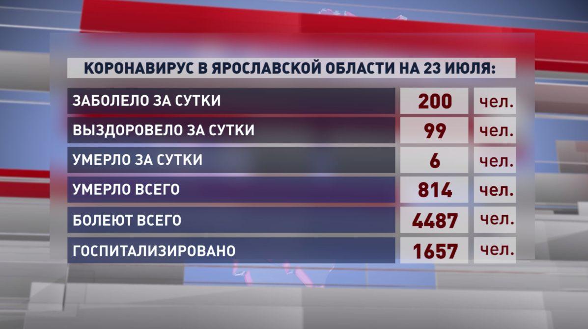 1,6 тысячи жителей Ярославской области госпитализированы с коронавирусом