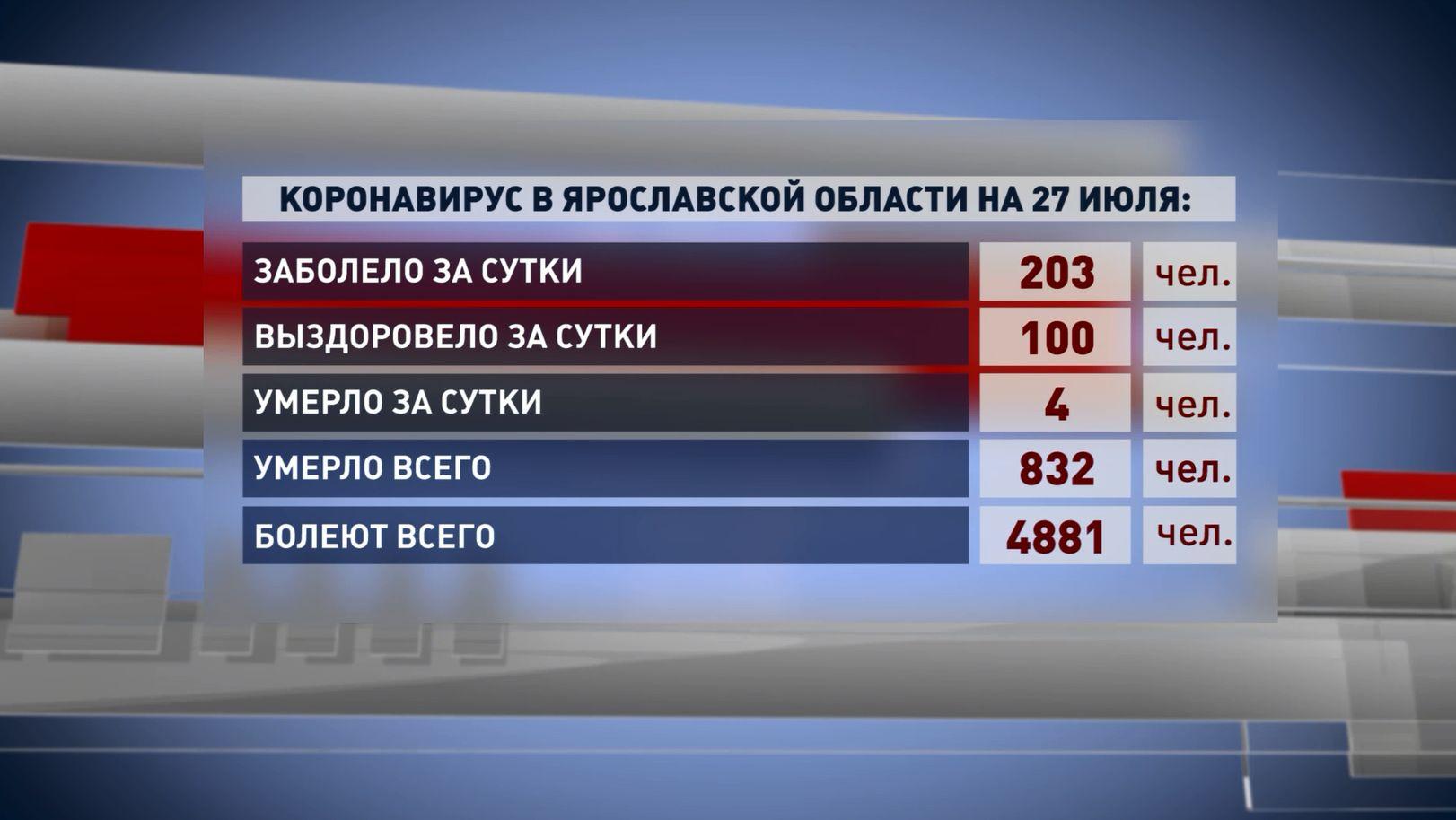 В Ярославской области ковидом болеют 4 881 человек