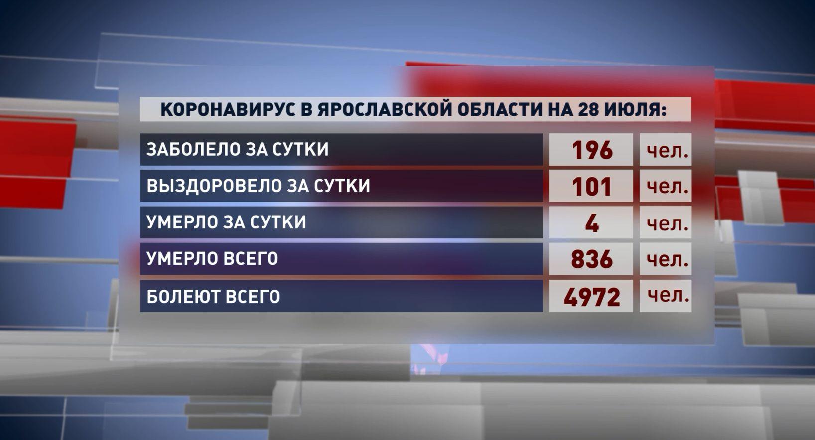 В Ярославской области за сутки 196 человек заболели коронавирусом