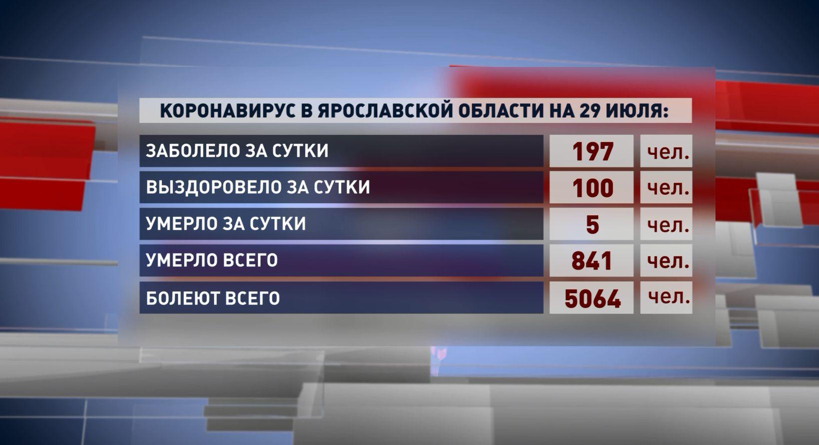 В Ярославской области количество больных коронавирусом стало более 5 тысяч человек
