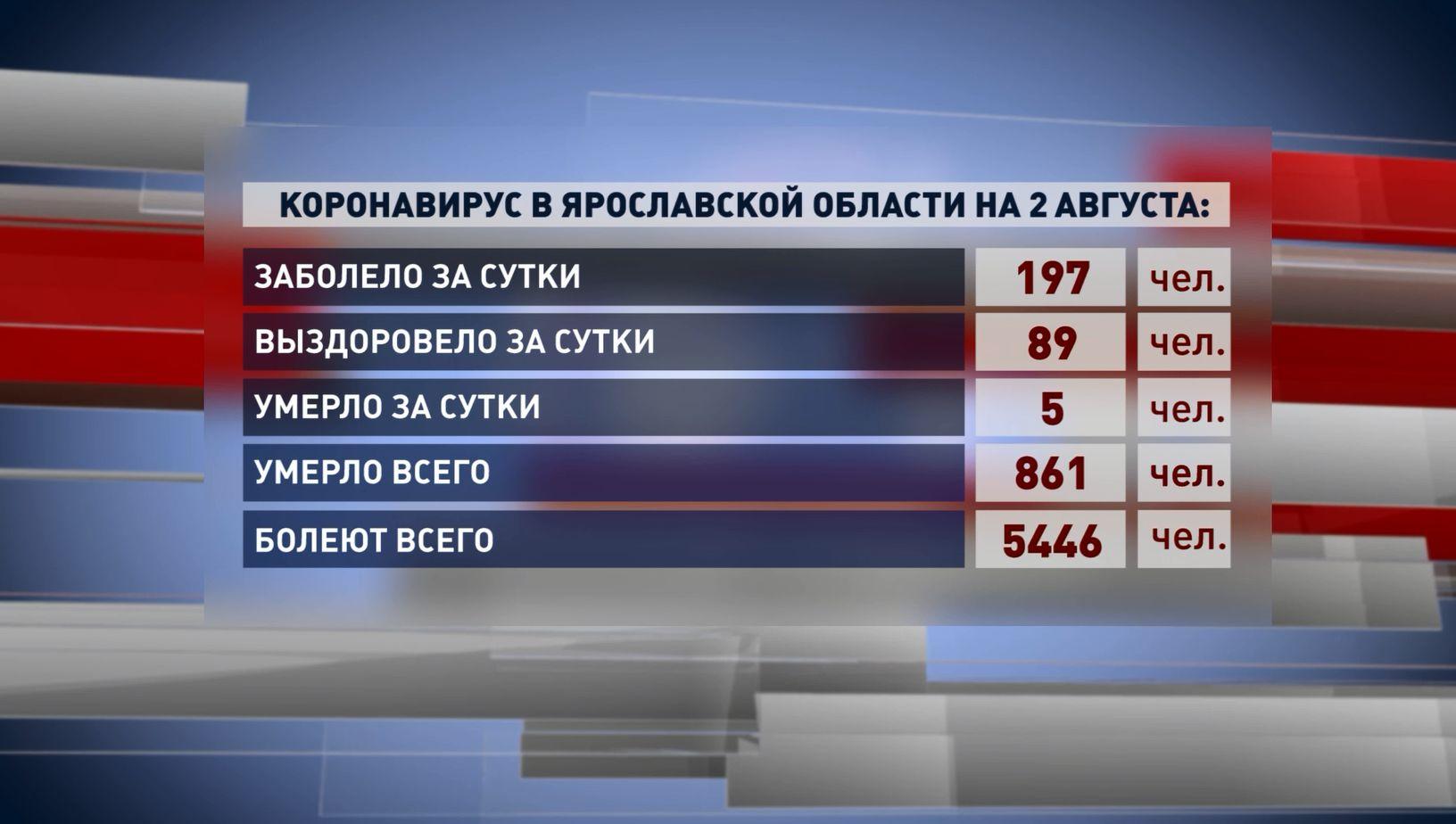 В Ярославской области зарегистрировано 197 новых случаев заражения коронавирусом
