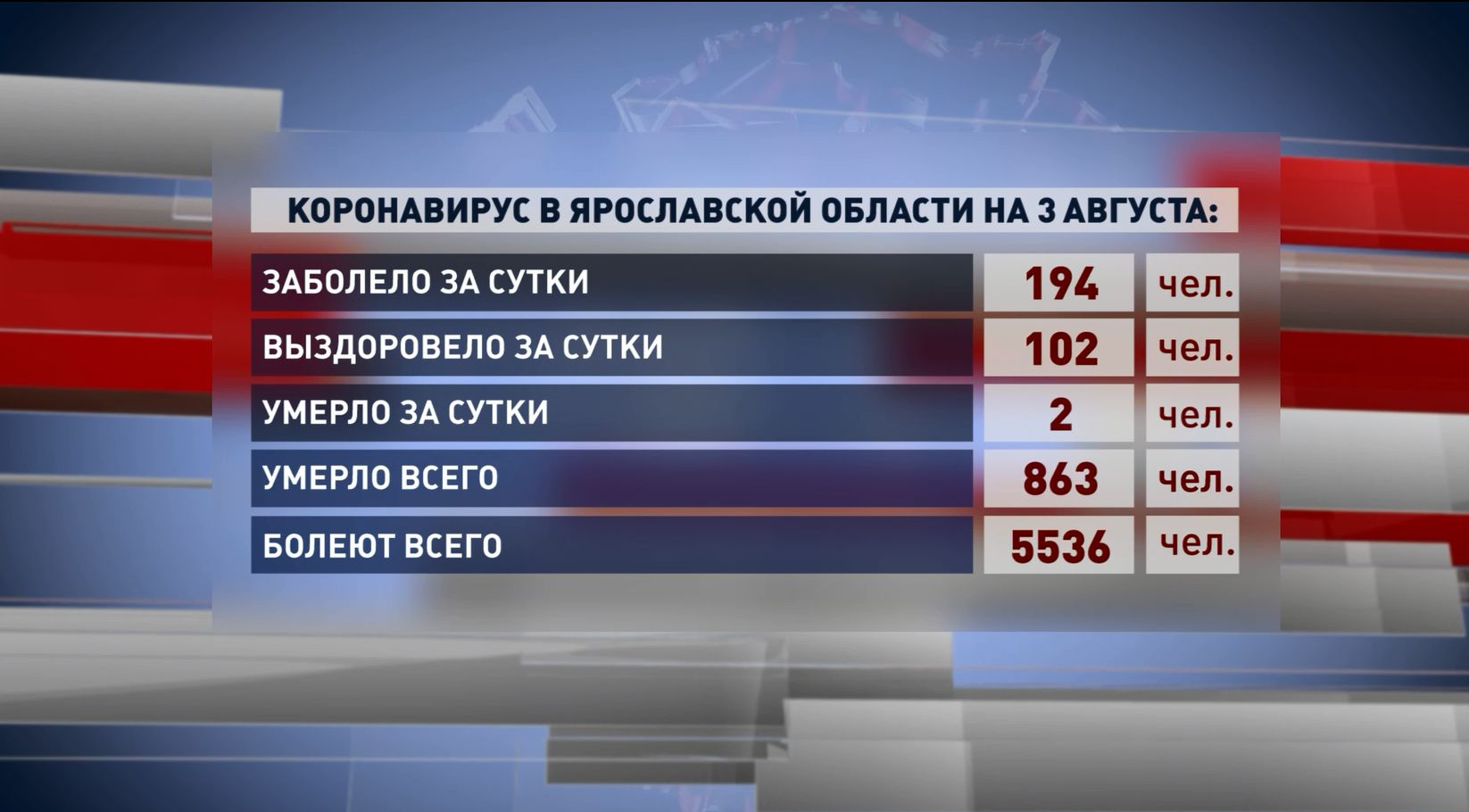 В Ярославской области за последние сутки от коронавируса скончались 2 человека