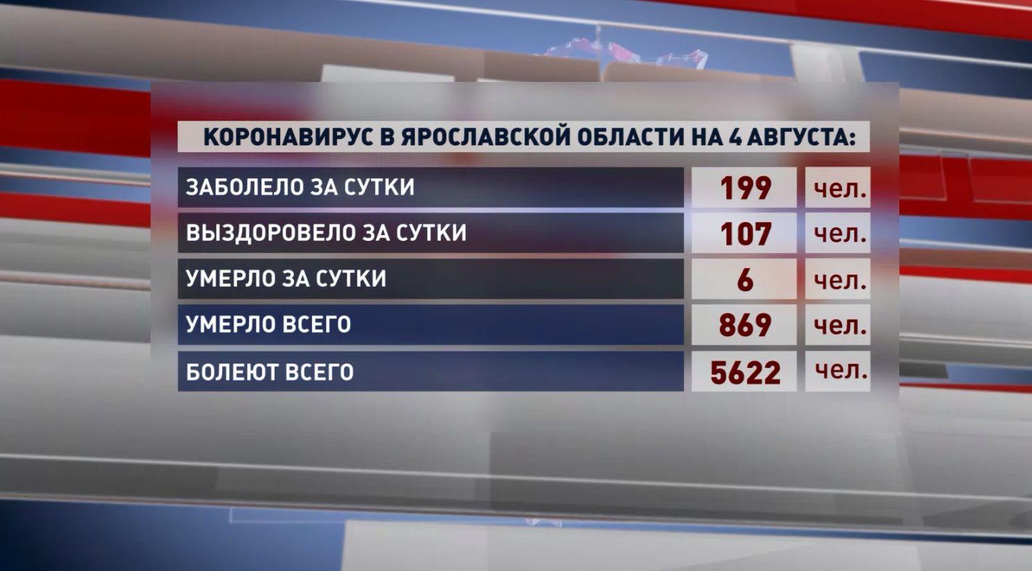 В Ярославской области выявлено 199 новых случаев заболевания коронавирусом