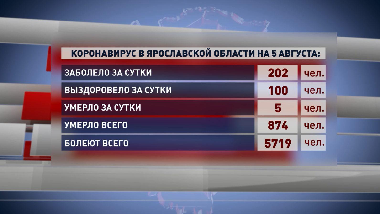 Ровно 100 жителей региона закрыли свои больничные с диагнозом ковид-19