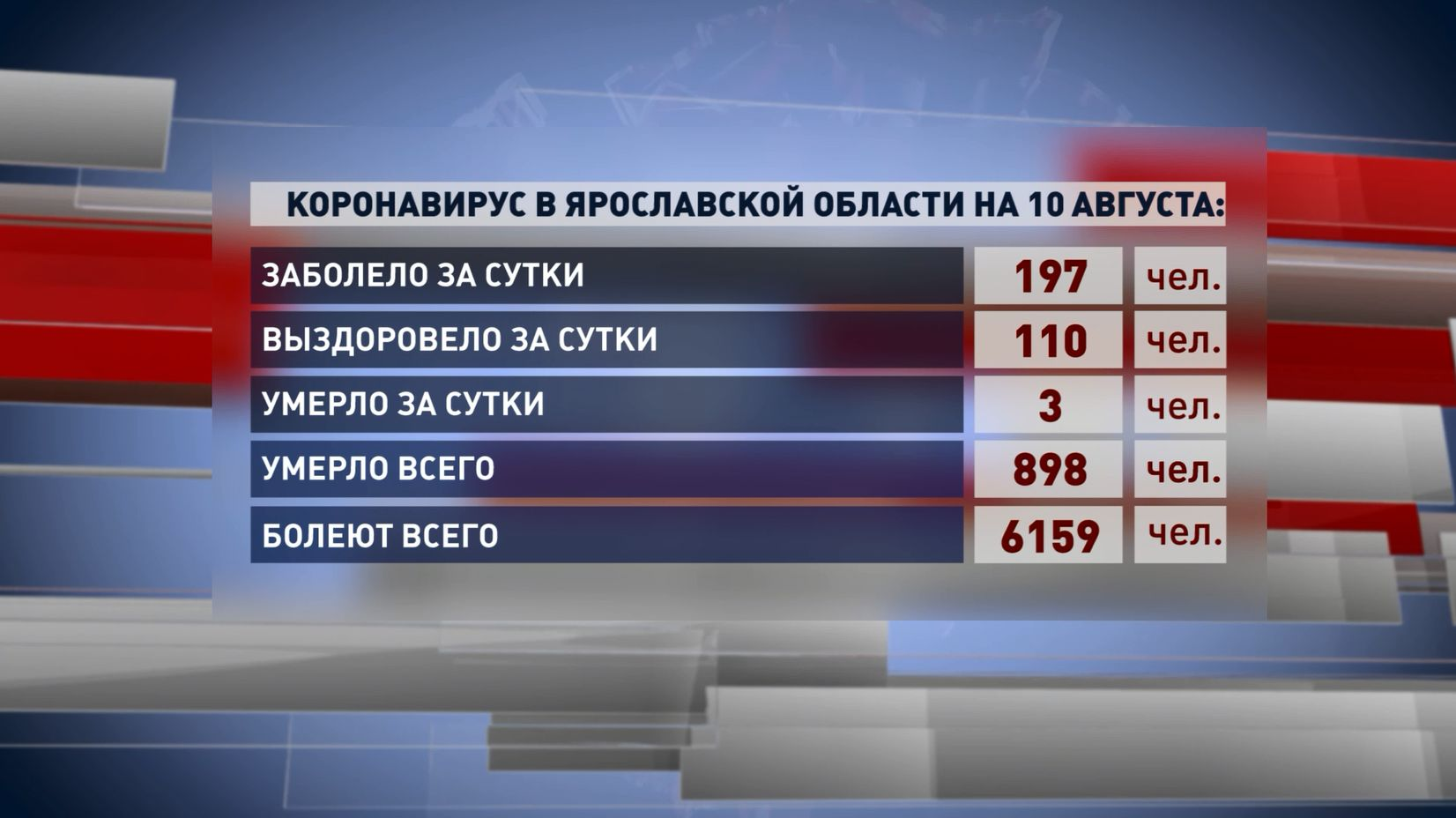 В Ярославской области за минувшие сутки коронавирусом заболели 197 человек