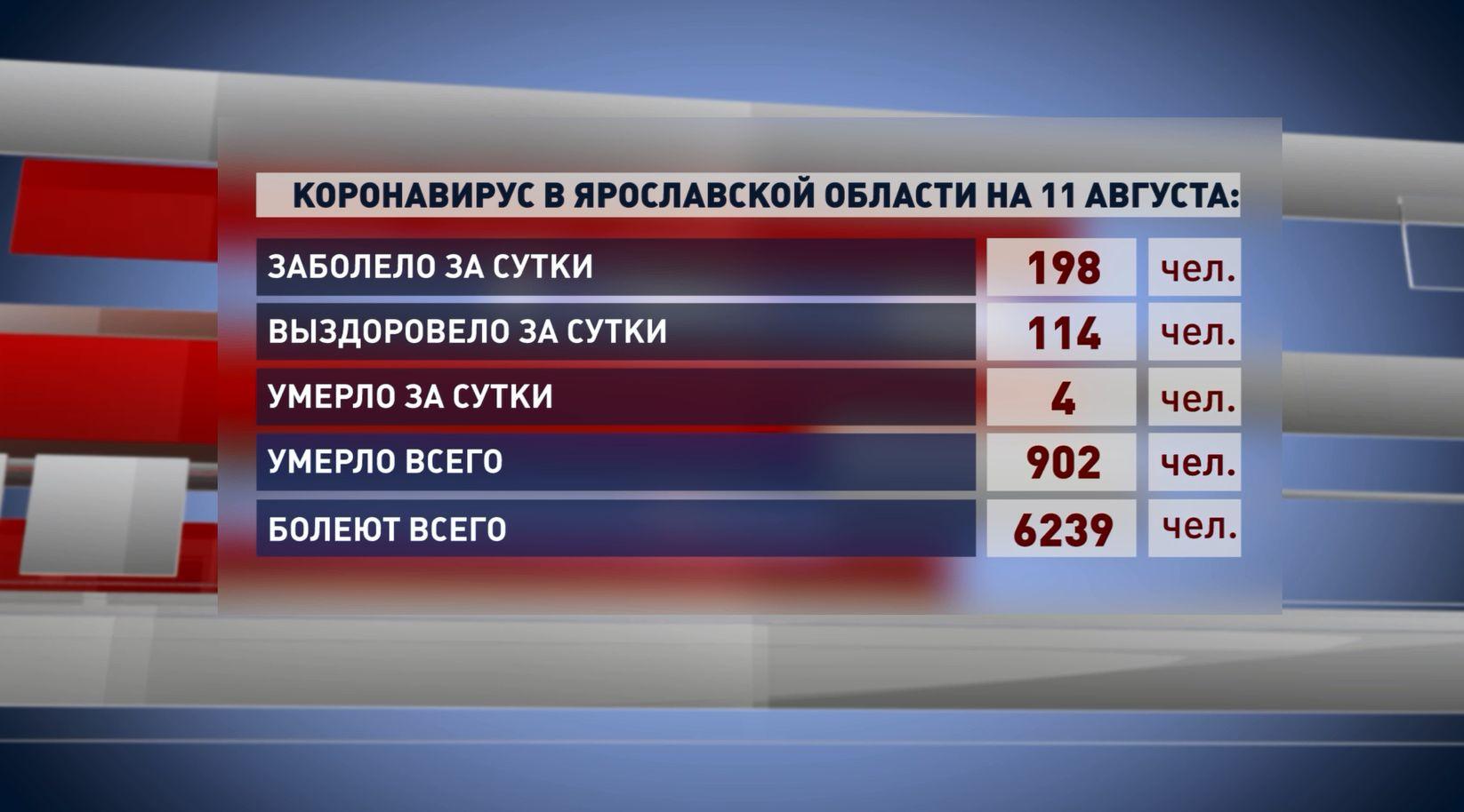 За минувшие сутки от ковид-19 в Ярославской области умерли 4 человека