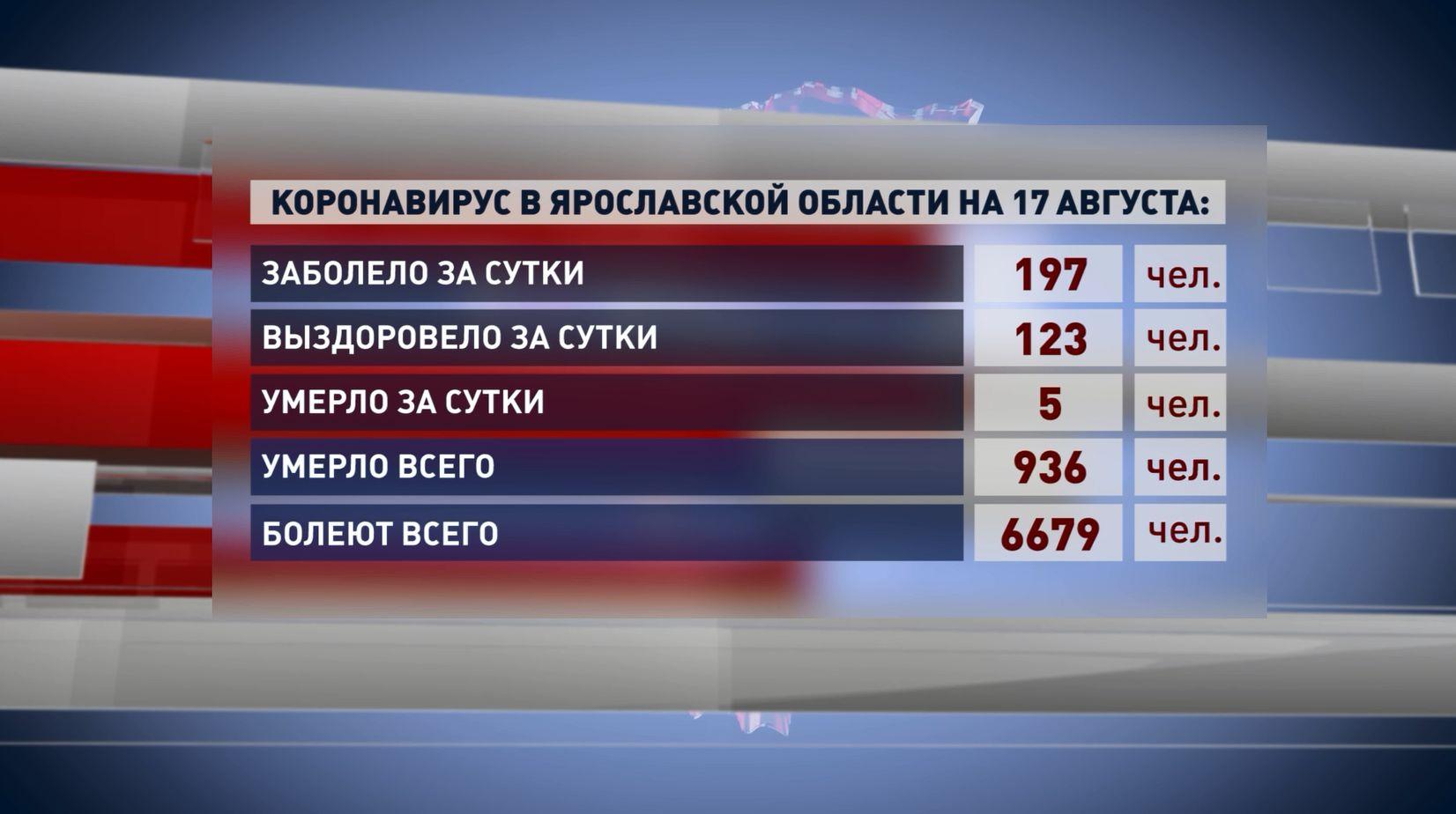 В Ярославской области 197 человек заболели коронавирусом за прошедшие сутки