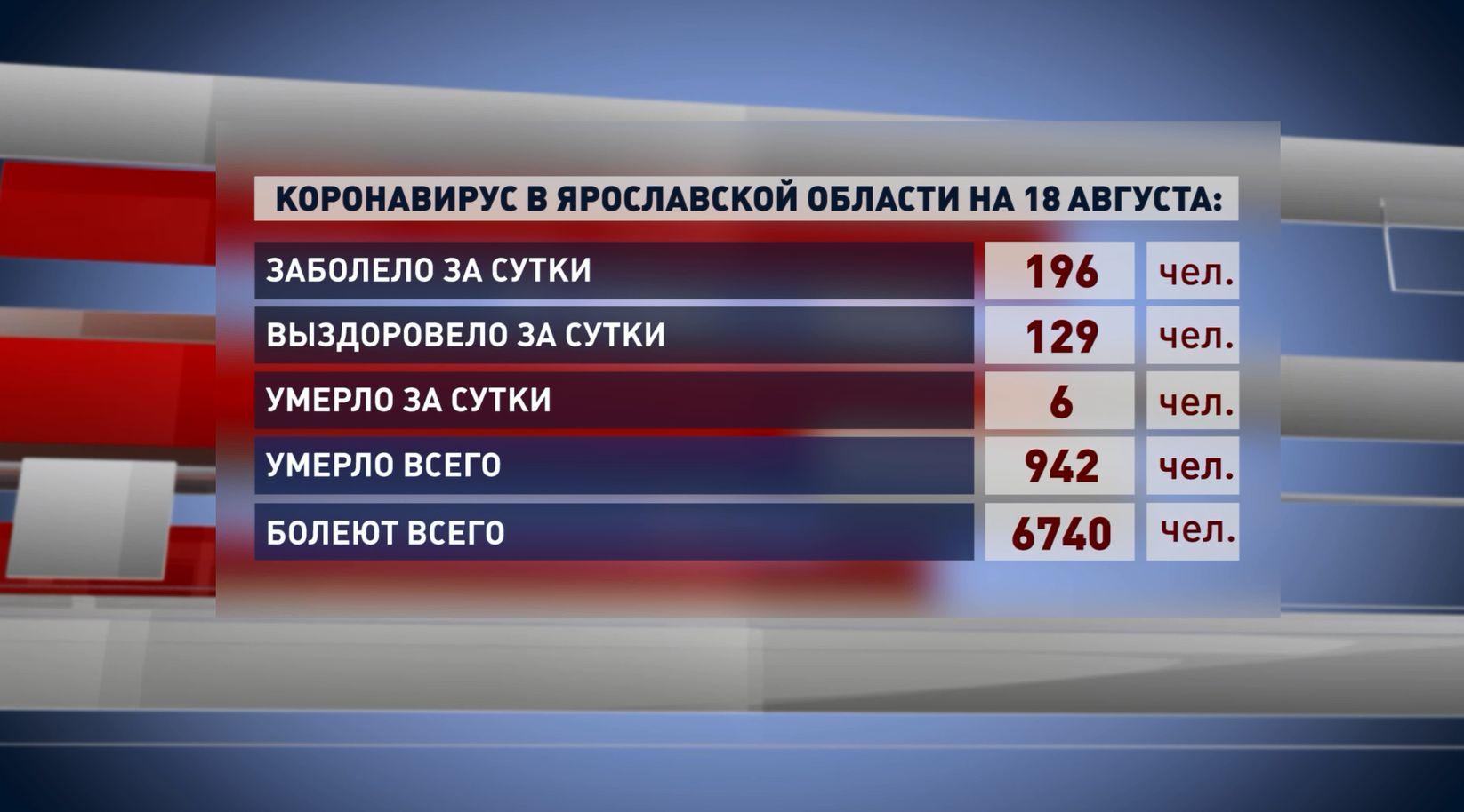 За прошедшие сутки в Ярославской области выявлено 196 новых заболевших коронавирусом