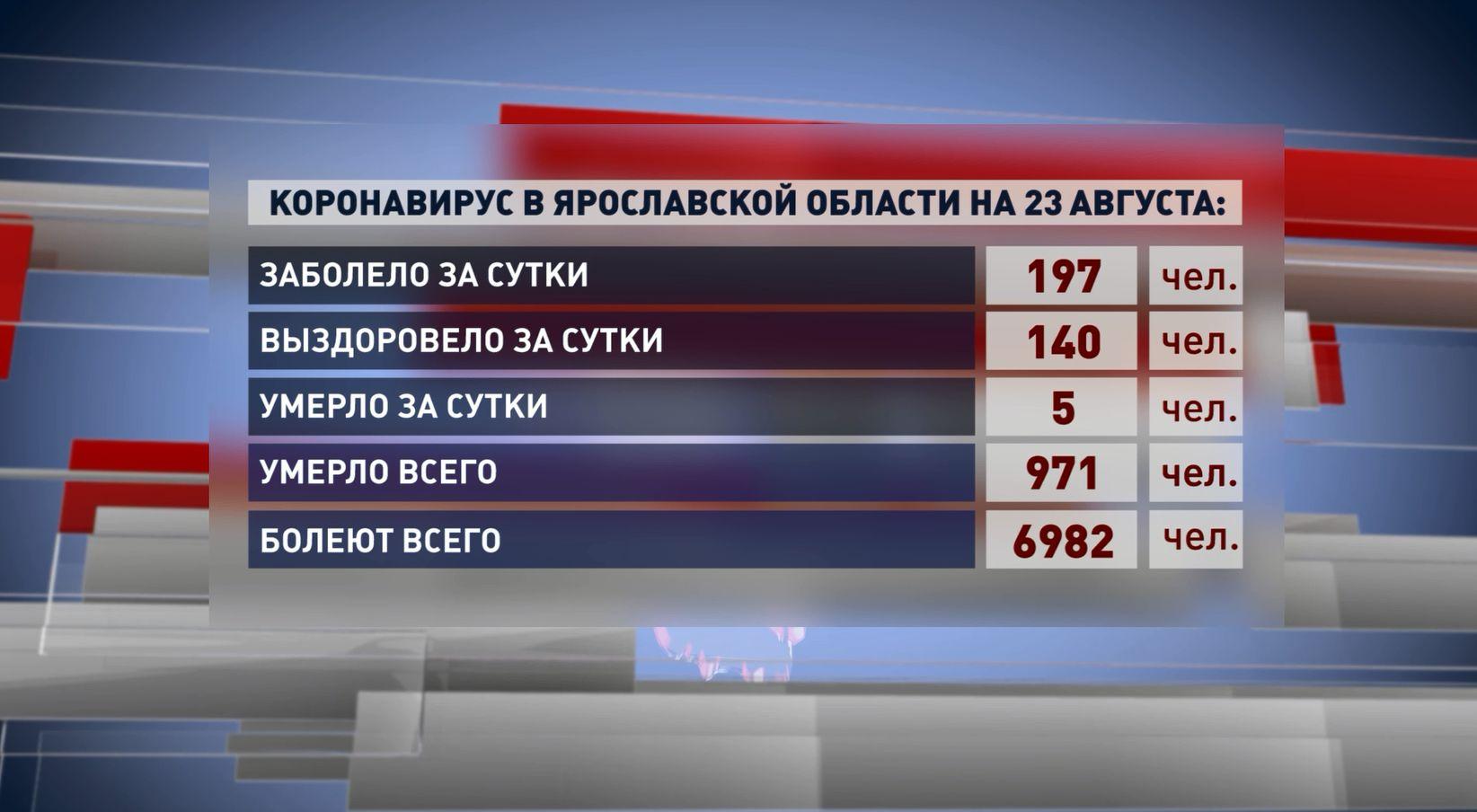 За минувшие сутки от инфекции умерли 5 жителей Ярославской области