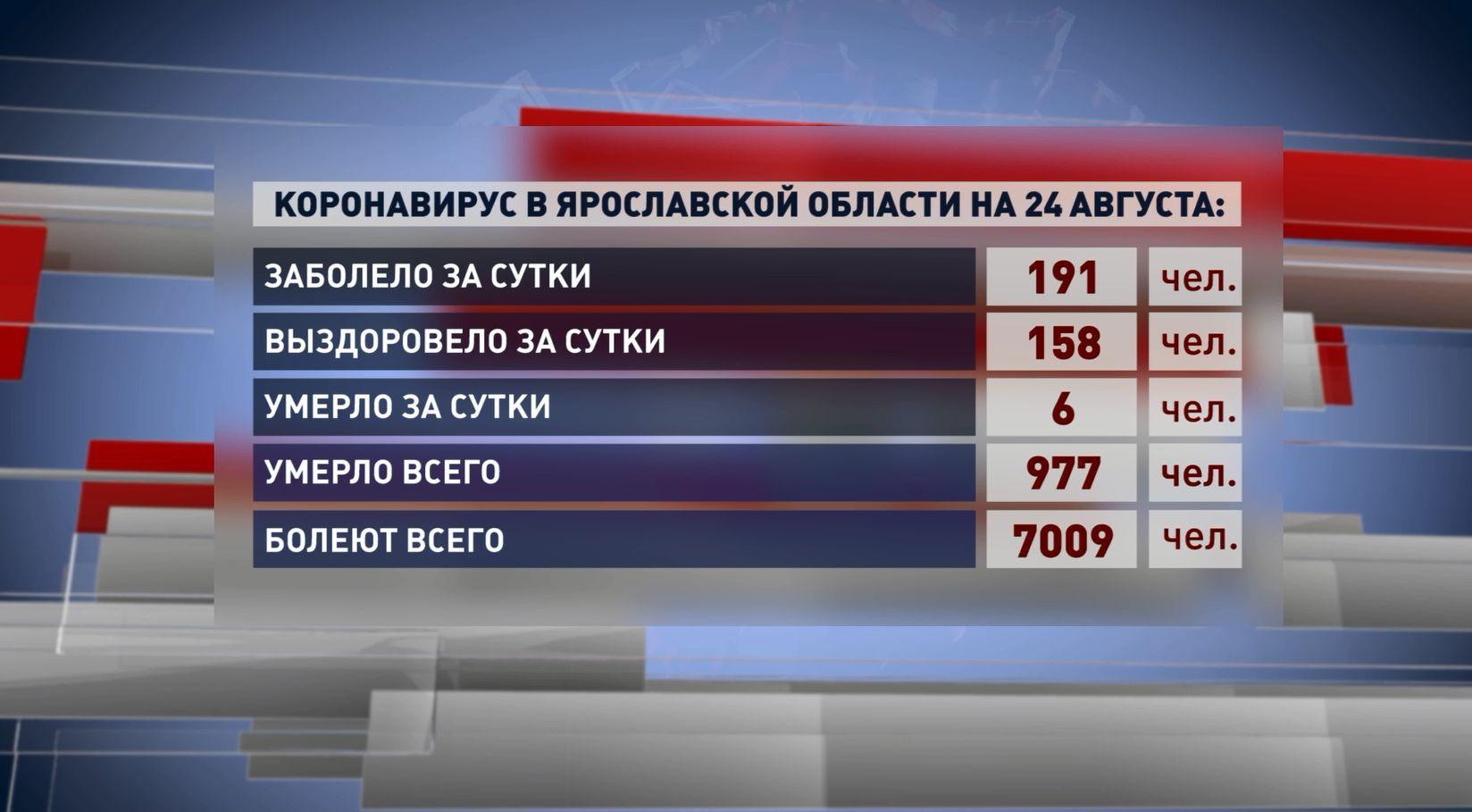 191 житель Ярославской области услышал диагноз ковид