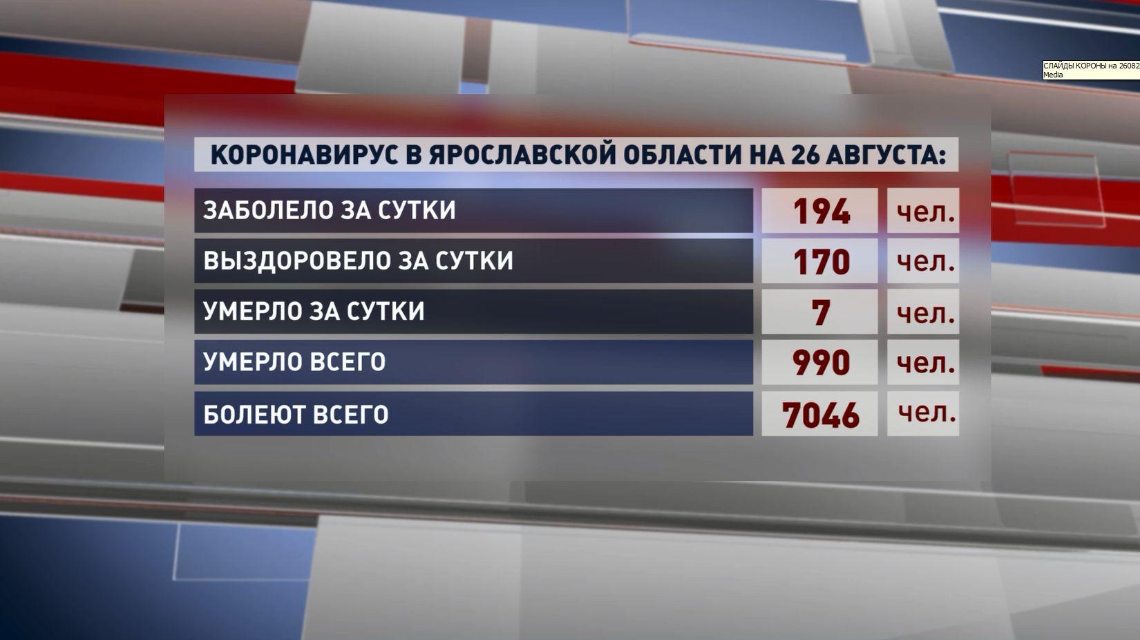Ковид унес жизни почти 1 000 жителей Ярославской области с начала периода пандемии