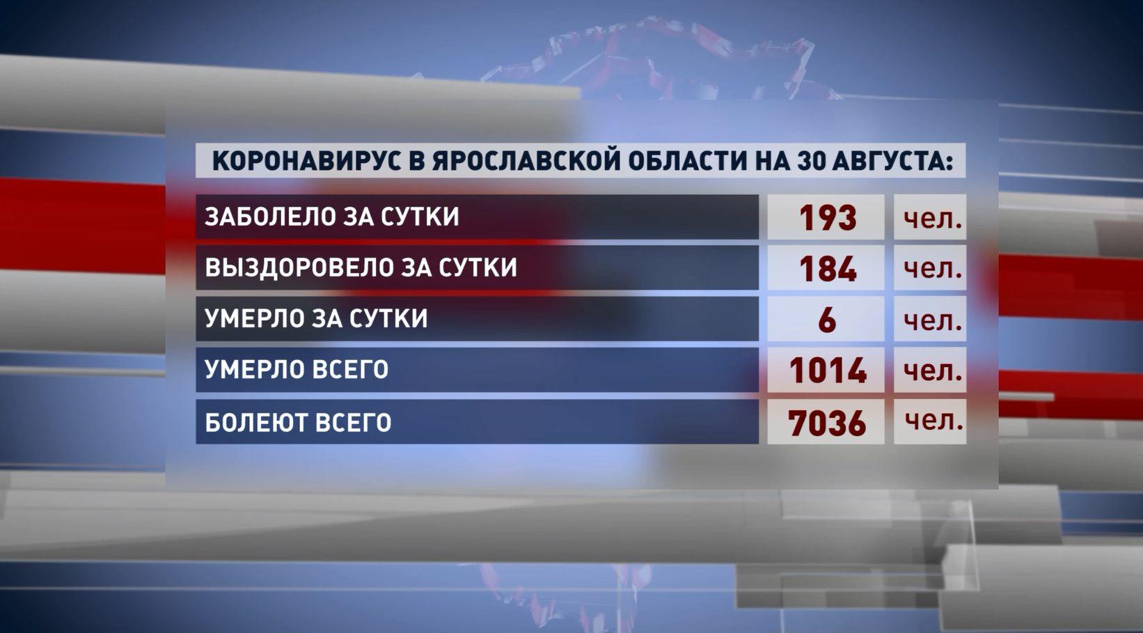 193 новых случаев коронавирусной инфекции выявлено в Ярославской области за сутки