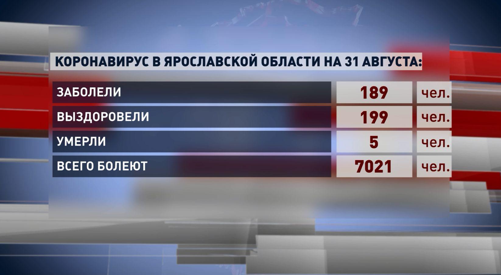 Число выздоровевших от ковида в Ярославской области превысило количество заболевших