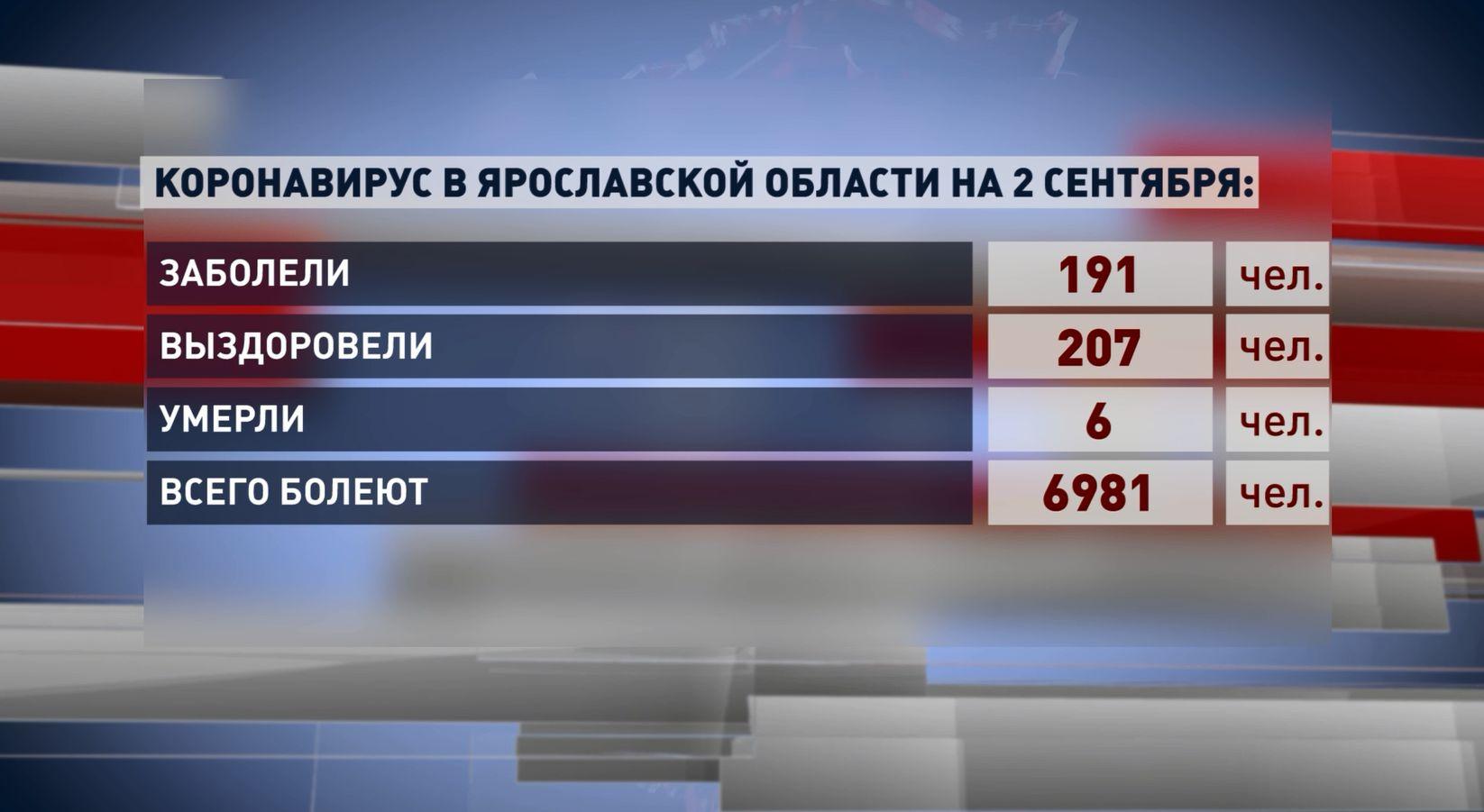 Число выздоровевших от ковида в Ярославле и области превышает количество заболевших