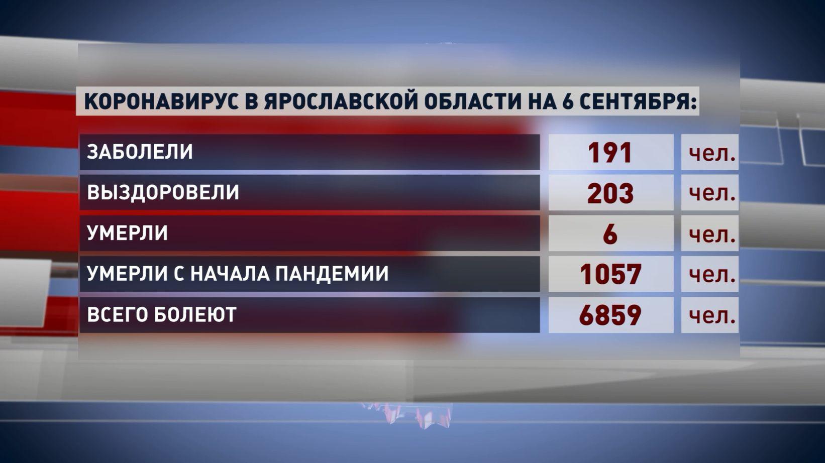 Всего с начала периода пандемии число жертв от ковида в Ярославской области превышает 1000 человек