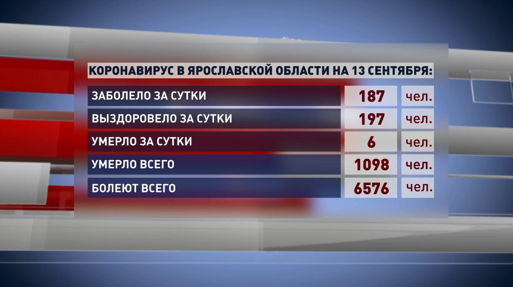 За последние сутки выявлено 187 новых случаев заражения коронавирусом в Ярославской области
