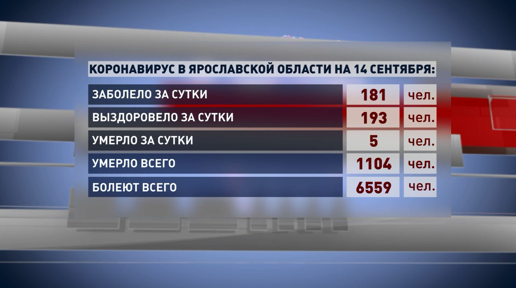 В Ярославской области коронавирусом болеют чуть более 6,5 тысяч человек