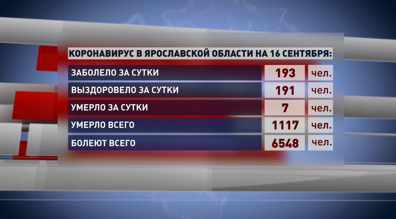 6,5 тысяч заболевших проходят лечение от коронавирусной инфекции в Ярославской области
