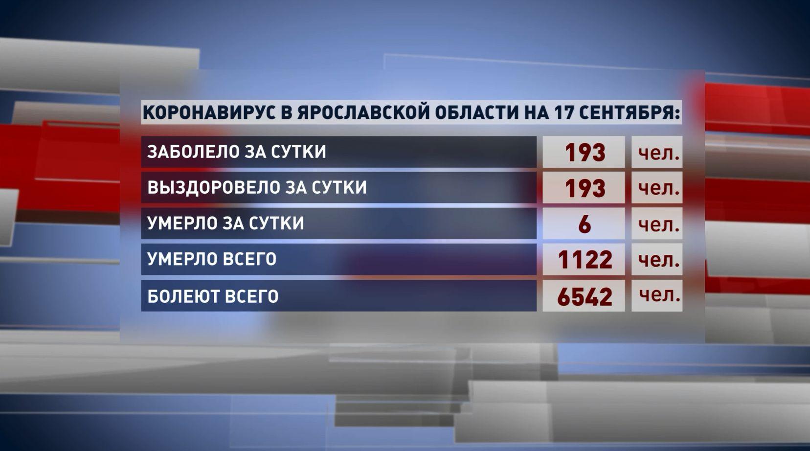 Суточный прирост ковид-больных в Ярославской области равен нулю