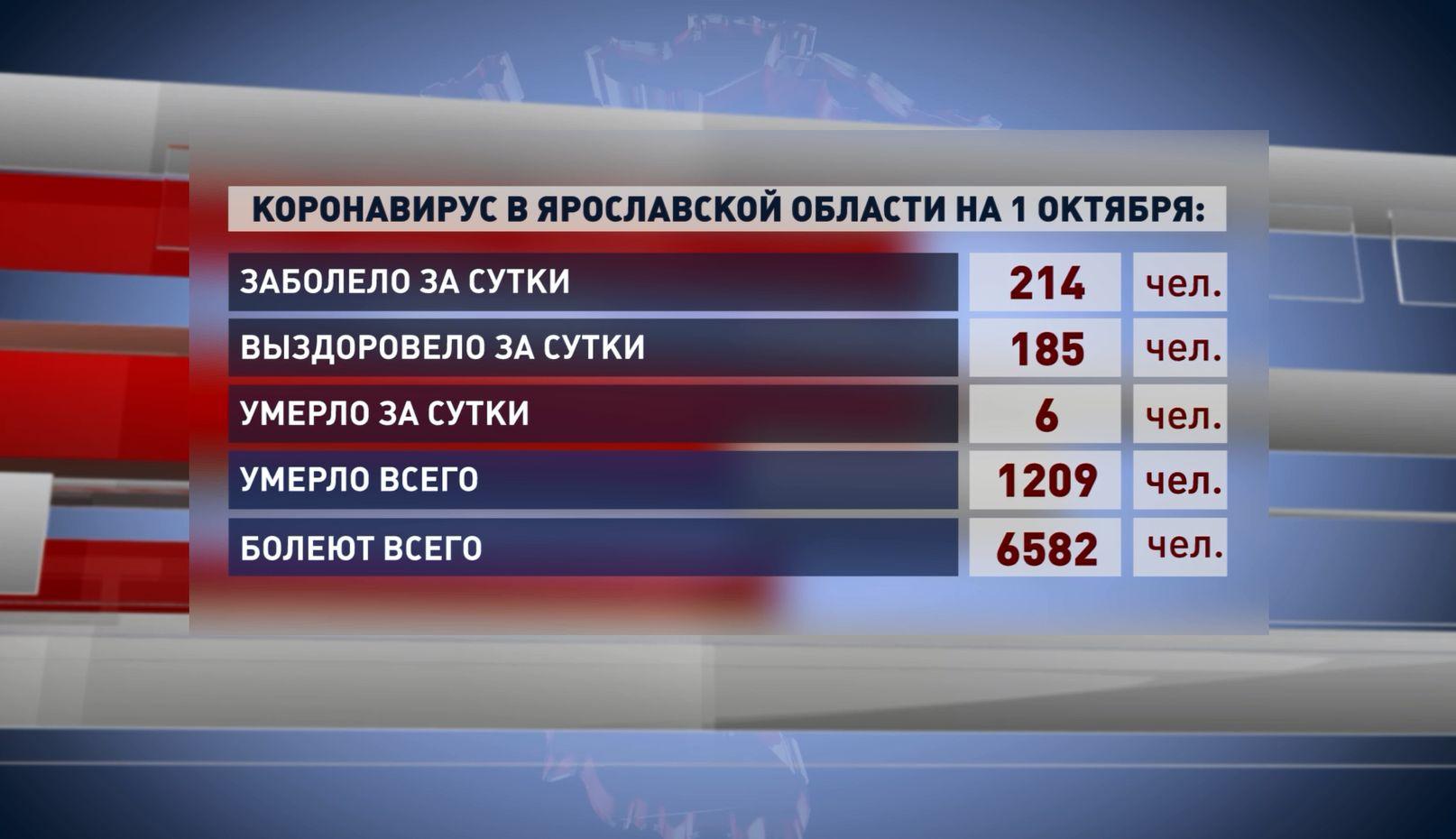 За последний день показатель заболевших ковидом в Ярославской области достиг максимума за весь период пандемии