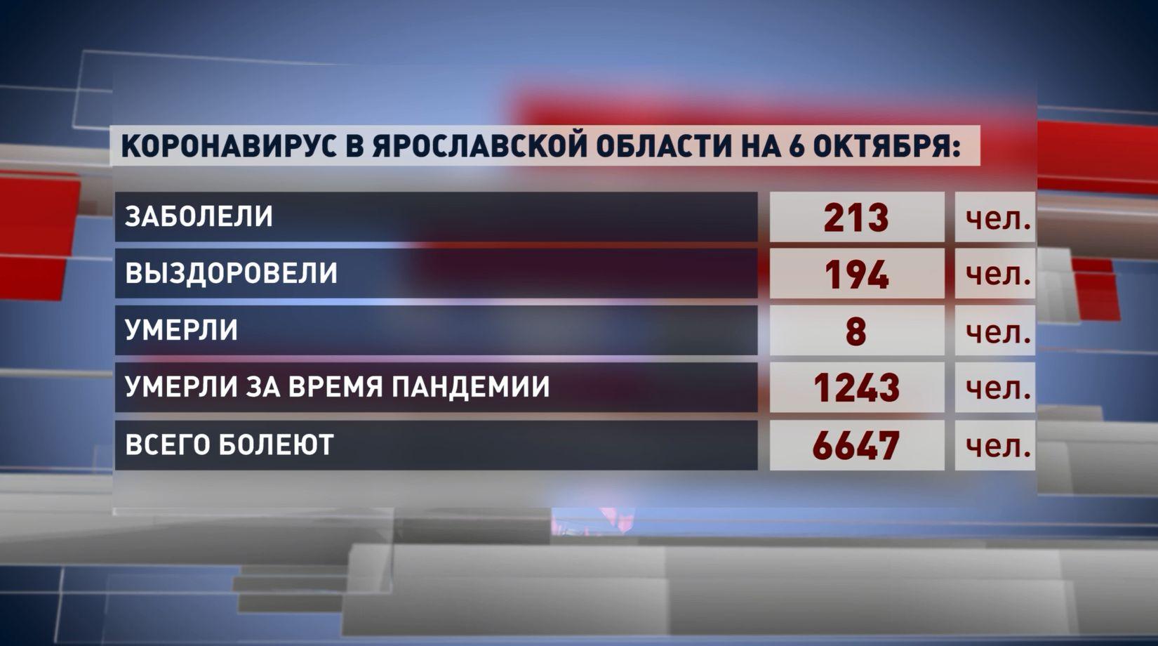Статистика по заболеваемости ковидом в Ярославской области вновь не утешительная
