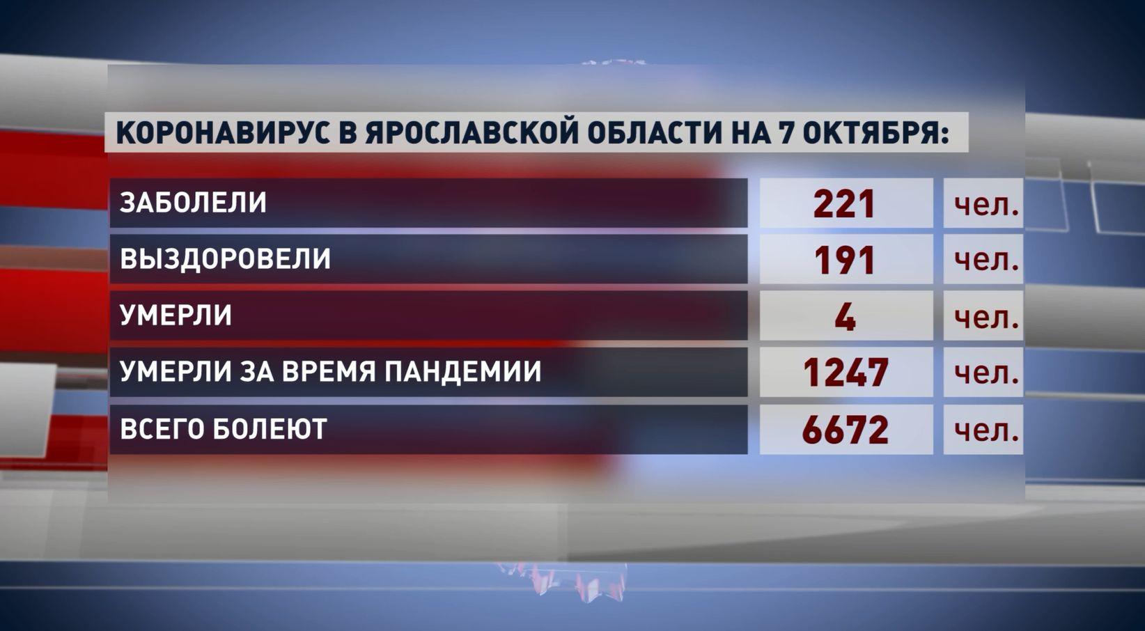 В больницах Ярославской области развернуты под ковид около 3 000 коек - это больше, чем на пике пандемии в прошлом году