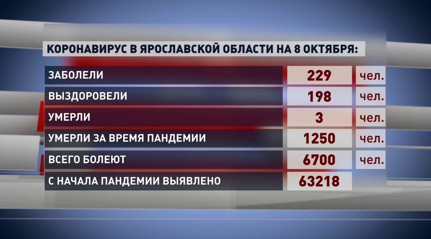 За минувшие сутки в Ярославской области 229 человек услышали диагноз «ковид»