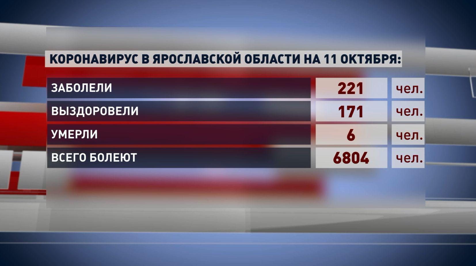 В Ярославской области за выходные зафиксировано 447 новых случаев заболевания коронавирусом