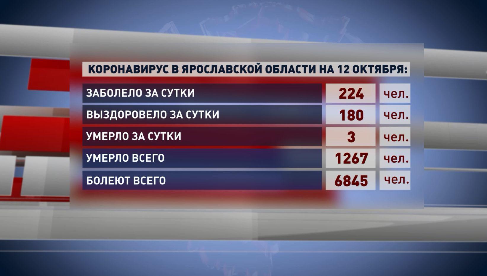 За последние сутки в Ярославской области число заболевших коронавирусом снова больше, чем справившихся с инфекцией