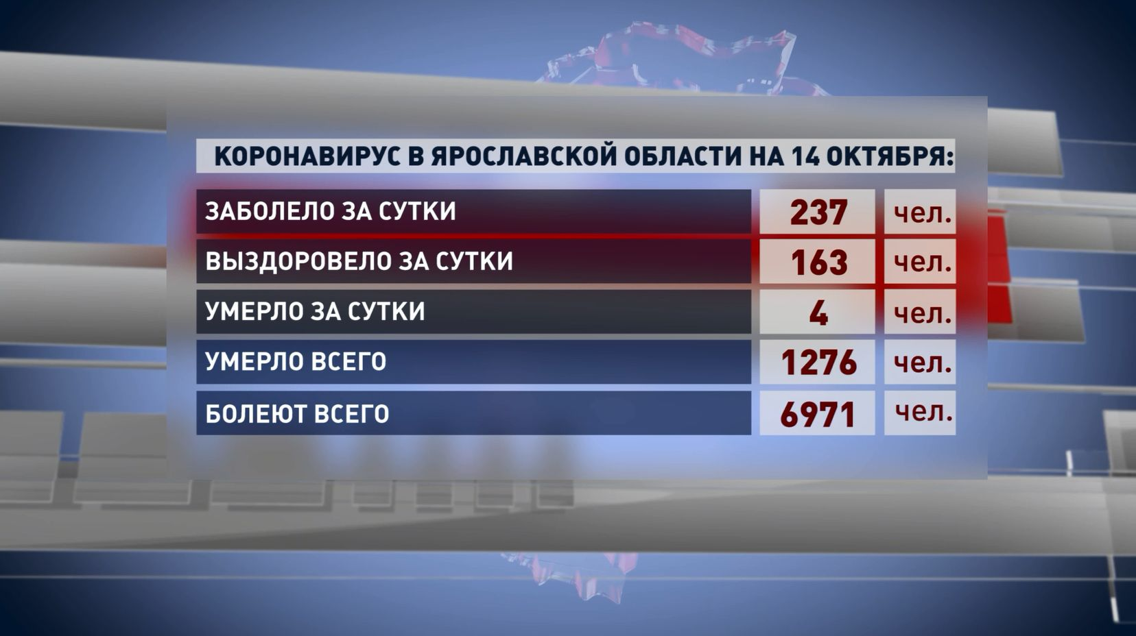 Коронавирусом в Ярославской области болеют около 7 000 человек