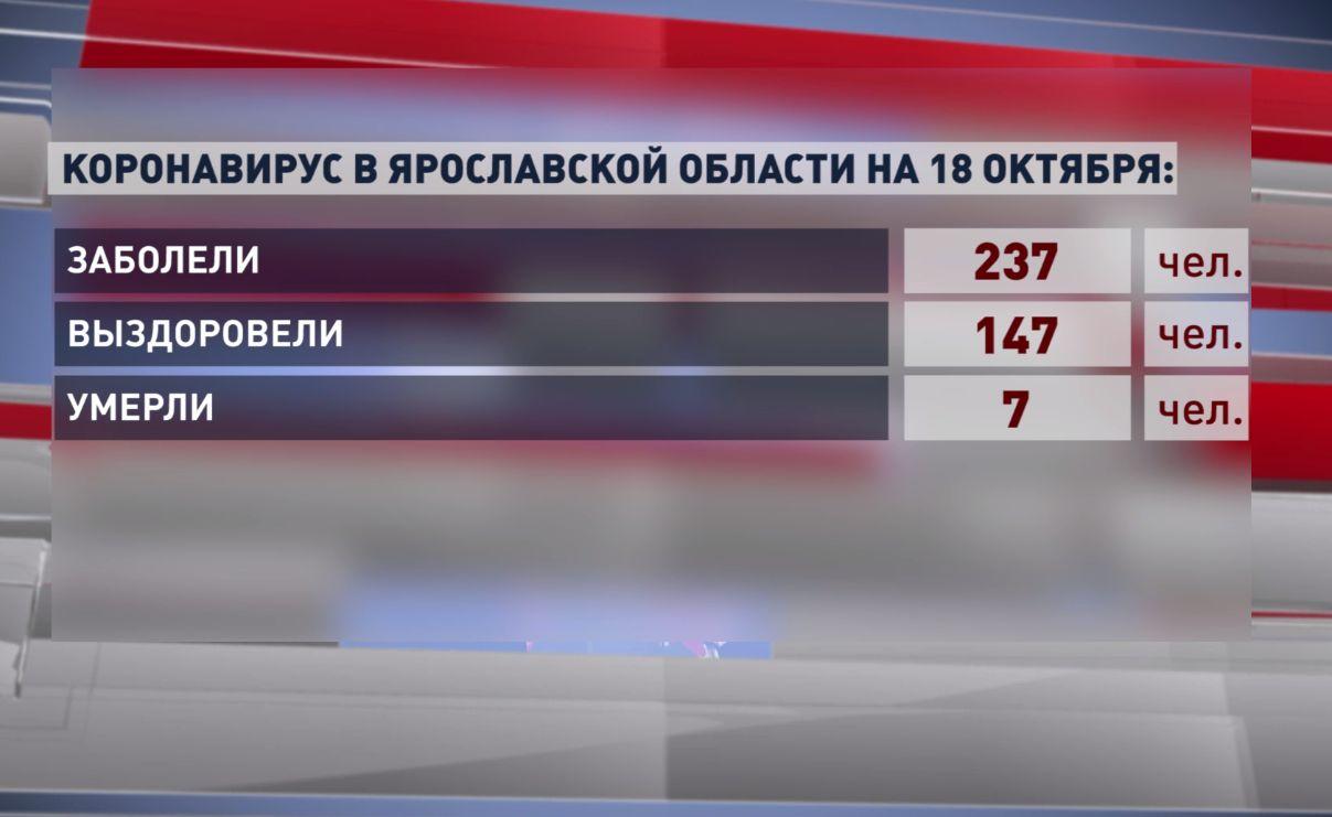 Семь человек умерли от коронавируса в Ярославской области за сутки