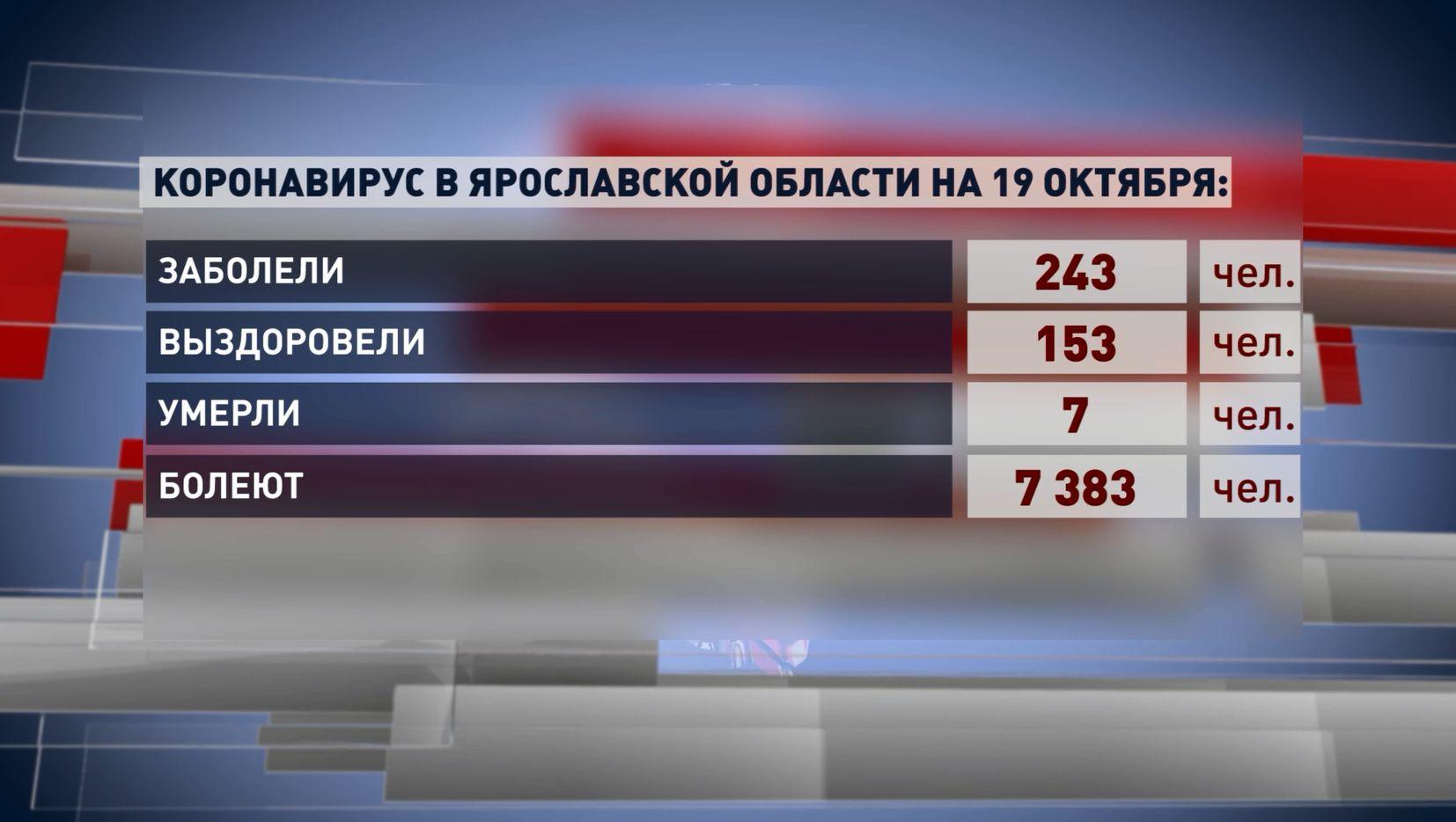 243 новых случаев заражения коронавирусом зарегистрировано в Ярославской области за сутки