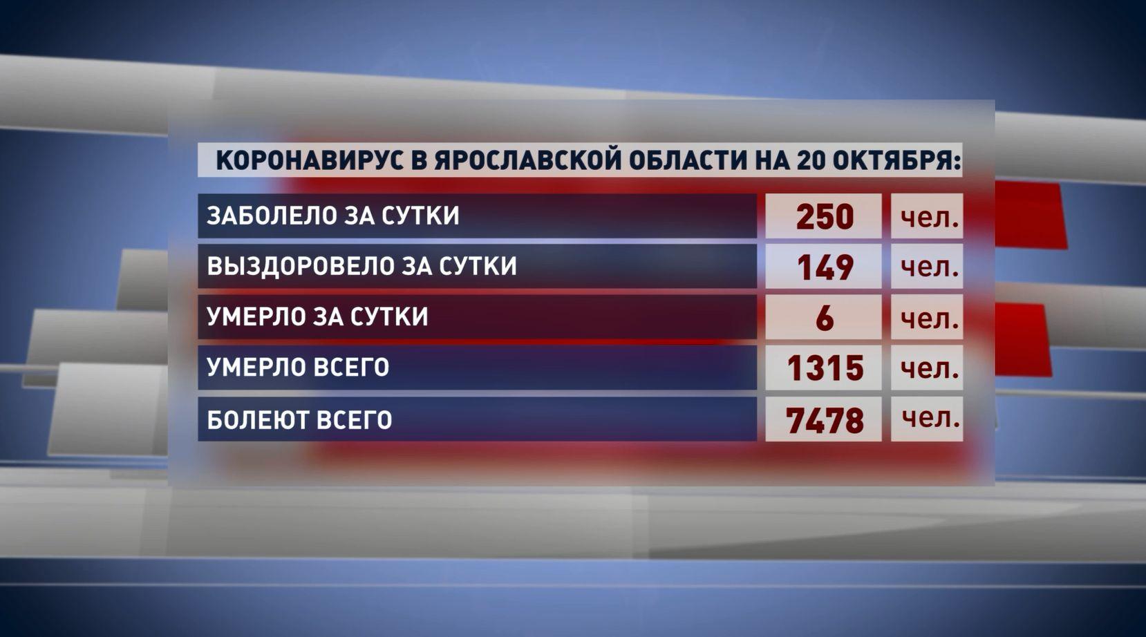 Новый антирекорд по заболеваемости коронавирусом в Ярославской области