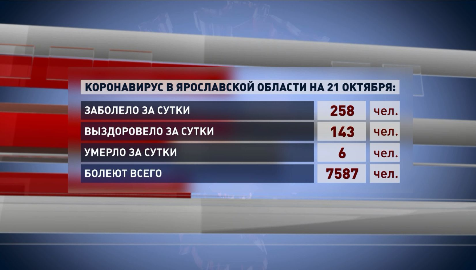 В Ярославской области второй день антирекорды по заболеваемости коронавирусом
